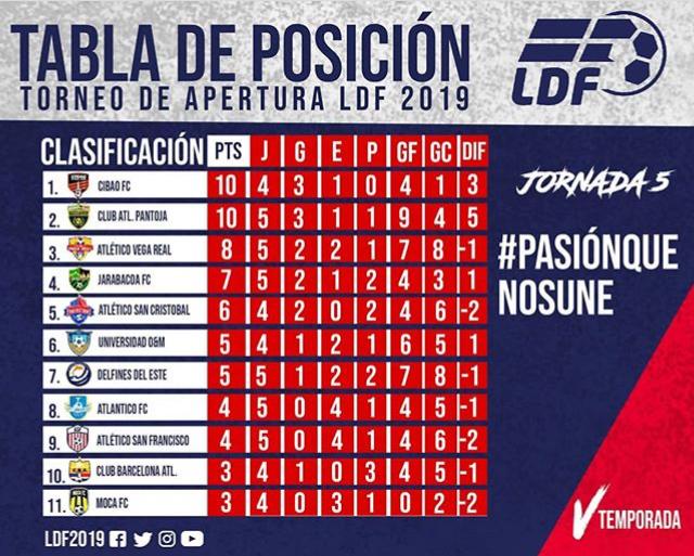 Tabla clasificatoria del LDF Apertura 5ta jornada