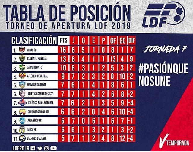 Tabla clasificatoria del LDF Apertura de la Liga Dominicana de Fútbol