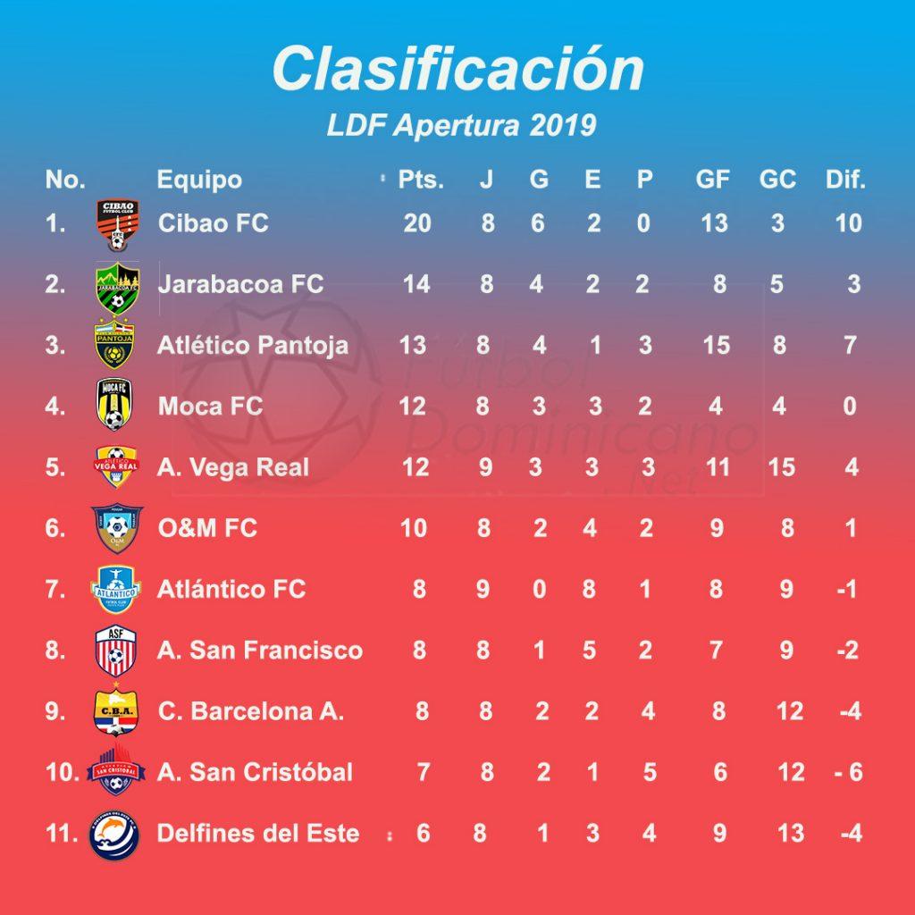 Tabla de clasificación del torneo Apertura 2019, después de  jornadas completas