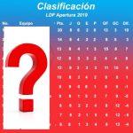 Tabla de clasificación de la Liga Dominicana de Fútbol